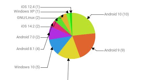 Операционные системы:  Android 10 - 10 Android 9 - 9 Windows 7 - 7 Windows 10 - 5 Android 8.1 - 4 Android 7.0 - 2 iOS 14.2 - 2 GNU/Linux - 2 Windows XP - 1 iOS 12.4 - 1