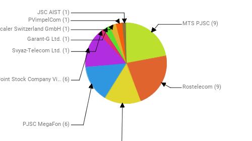 Провайдеры:  MTS PJSC - 9 Rostelecom - 9 T2 Mobile LLC - 6 PJSC MegaFon - 6 Public Joint Stock Company Vimpel-Communications - 6 Svyaz-Telecom Ltd. - 1 Garant-G Ltd. - 1 Zscaler Switzerland GmbH - 1 PVimpelCom - 1 JSC AIST - 1