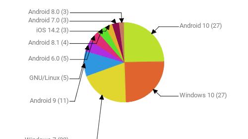 Операционные системы:  Android 10 - 27 Windows 10 - 27 Windows 7 - 22 Android 9 - 11 GNU/Linux - 5 Android 6.0 - 5 Android 8.1 - 4 iOS 14.2 - 3 Android 7.0 - 3 Android 8.0 - 3