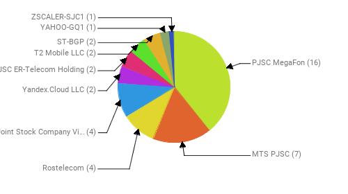 Провайдеры:  PJSC MegaFon - 16 MTS PJSC - 7 Rostelecom - 4 Public Joint Stock Company Vimpel-Communications - 4 Yandex.Cloud LLC - 2 JSC ER-Telecom Holding - 2 T2 Mobile LLC - 2 ST-BGP - 2 YAHOO-GQ1 - 1 ZSCALER-SJC1 - 1