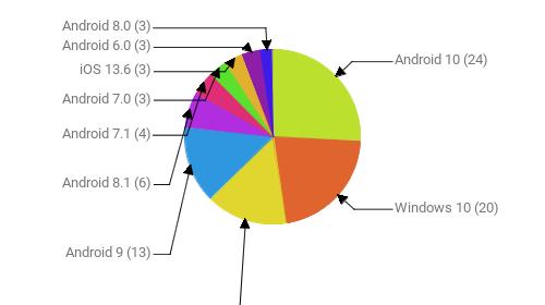 Операционные системы:  Android 10 - 24 Windows 10 - 20 Windows 7 - 14 Android 9 - 13 Android 8.1 - 6 Android 7.1 - 4 Android 7.0 - 3 iOS 13.6 - 3 Android 6.0 - 3 Android 8.0 - 3