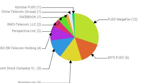 Провайдеры:  PJSC MegaFon - 12 MTS PJSC - 6 Rostelecom - 6 Public Joint Stock Company Vimpel-Communications - 5 JSC ER-Telecom Holding - 4 Perspectiva Ltd. - 2 INKO-Telecom, LLC - 2 FACEBOOK - 1 China Telecom (Group) - 1 Kyivstar PJSC - 1