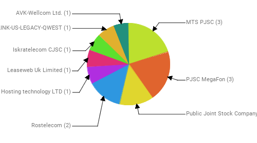 Провайдеры:  MTS PJSC - 3 PJSC MegaFon - 3 Public Joint Stock Company Vimpel-Communications - 2 Rostelecom - 2 Hosting technology LTD - 1 Leaseweb Uk Limited - 1 Iskratelecom CJSC - 1 CENTURYLINK-US-LEGACY-QWEST - 1 AVK-Wellcom Ltd. - 1