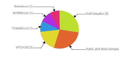 Провайдеры:  PJSC MegaFon - 3 Public Joint Stock Company Vimpel-Communications - 3 MTS PJSC - 2 T2 Mobile LLC - 1 INTERRA Ltd. - 1 Rostelecom - 1