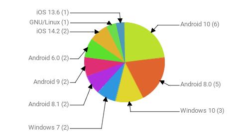 Операционные системы:  Android 10 - 6 Android 8.0 - 5 Windows 10 - 3 Windows 7 - 2 Android 8.1 - 2 Android 9 - 2 Android 6.0 - 2 iOS 14.2 - 2 GNU/Linux - 1 iOS 13.6 - 1