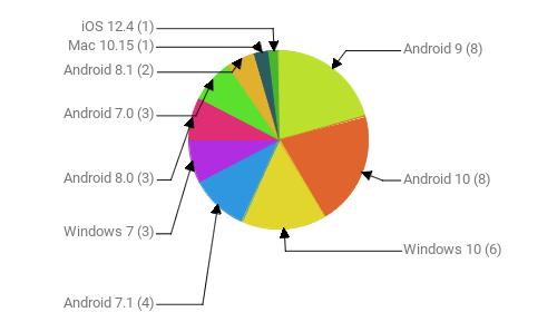 Операционные системы:  Android 9 - 8 Android 10 - 8 Windows 10 - 6 Android 7.1 - 4 Windows 7 - 3 Android 8.0 - 3 Android 7.0 - 3 Android 8.1 - 2 Mac 10.15 - 1 iOS 12.4 - 1