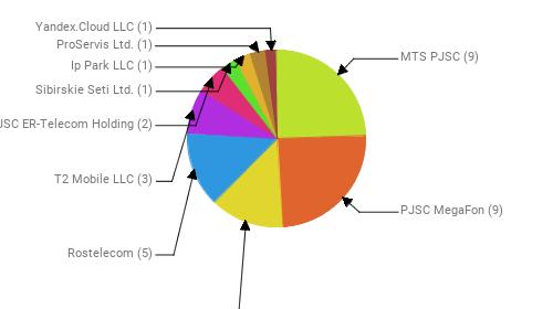 Провайдеры:  MTS PJSC - 9 PJSC MegaFon - 9 Public Joint Stock Company Vimpel-Communications - 5 Rostelecom - 5 T2 Mobile LLC - 3 JSC ER-Telecom Holding - 2 Sibirskie Seti Ltd. - 1 Ip Park LLC - 1 ProServis Ltd. - 1 Yandex.Cloud LLC - 1