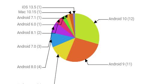 Операционные системы:  Android 10 - 12 Android 9 - 11 Windows 10 - 5 Android 8.0 - 4 Android 7.0 - 3 Android 8.1 - 2 Android 6.0 - 1 Android 7.1 - 1 Mac 10.15 - 1 iOS 13.5 - 1