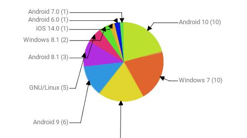 Операционные системы:  Android 10 - 10 Windows 7 - 10 Windows 10 - 9 Android 9 - 6 GNU/Linux - 5 Android 8.1 - 3 Windows 8.1 - 2 iOS 14.0 - 1 Android 6.0 - 1 Android 7.0 - 1