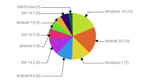 Операционные системы:  Windows 10 - 10 Android 10 - 10 Windows 7 - 7 Android 8.0 - 6 iOS 14.2 - 6 Android 9 - 4 iOS 10.3 - 3 Android 7.0 - 3 iOS 14.1 - 3 GNU/Linux - 2