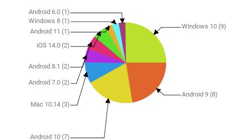 Операционные системы:  Windows 10 - 9 Android 9 - 8 Android 10 - 7 Mac 10.14 - 3 Android 7.0 - 2 Android 8.1 - 2 iOS 14.0 - 2 Android 11 - 1 Windows 8 - 1 Android 6.0 - 1