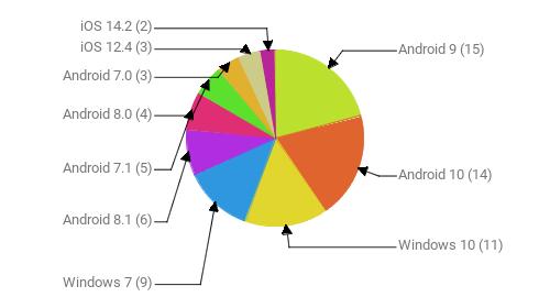 Операционные системы:  Android 9 - 15 Android 10 - 14 Windows 10 - 11 Windows 7 - 9 Android 8.1 - 6 Android 7.1 - 5 Android 8.0 - 4 Android 7.0 - 3 iOS 12.4 - 3 iOS 14.2 - 2