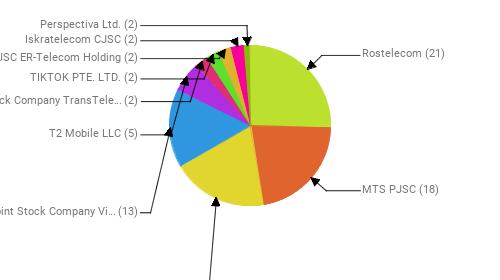 Провайдеры:  Rostelecom - 21 MTS PJSC - 18 PJSC MegaFon - 16 Public Joint Stock Company Vimpel-Communications - 13 T2 Mobile LLC - 5 Joint Stock Company TransTeleCom - 2 TIKTOK PTE. LTD. - 2 JSC ER-Telecom Holding - 2 Iskratelecom CJSC - 2 Perspectiva Ltd. - 2