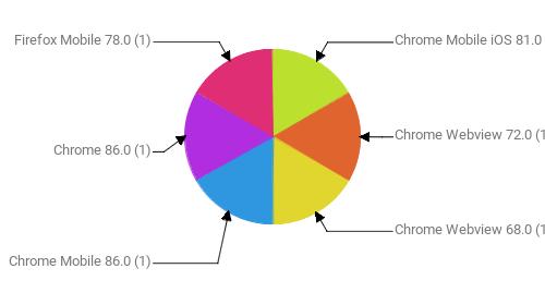 Браузеры, замеченные в скликивании:  Chrome Mobile iOS 81.0 - 1 Chrome Webview 72.0 - 1 Chrome Webview 68.0 - 1 Chrome Mobile 86.0 - 1 Chrome 86.0 - 1 Firefox Mobile 78.0 - 1