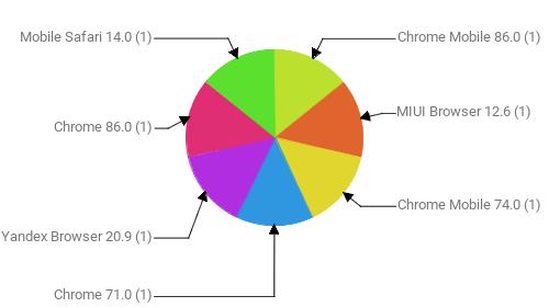 Браузеры, замеченные в скликивании:  Chrome Mobile 86.0 - 1 MIUI Browser 12.6 - 1 Chrome Mobile 74.0 - 1 Chrome 71.0 - 1 Yandex Browser 20.9 - 1 Chrome 86.0 - 1 Mobile Safari 14.0 - 1