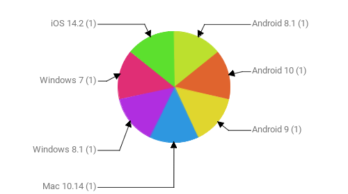 Операционные системы:  Android 8.1 - 1 Android 10 - 1 Android 9 - 1 Mac 10.14 - 1 Windows 8.1 - 1 Windows 7 - 1 iOS 14.2 - 1