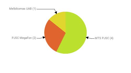 Провайдеры:  MTS PJSC - 4 PJSC MegaFon - 2 Melbikomas UAB - 1