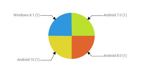 Операционные системы:  Android 7.0 - 1 Android 8.0 - 1 Android 10 - 1 Windows 8.1 - 1