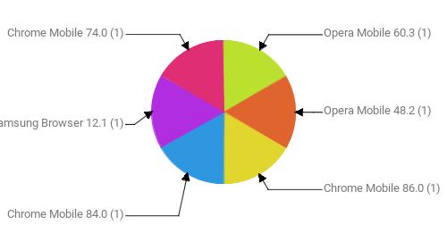 Браузеры, замеченные в скликивании:  Opera Mobile 60.3 - 1 Opera Mobile 48.2 - 1 Chrome Mobile 86.0 - 1 Chrome Mobile 84.0 - 1 Samsung Browser 12.1 - 1 Chrome Mobile 74.0 - 1