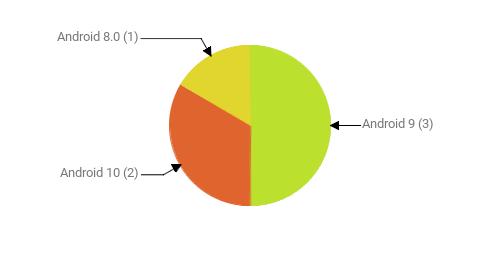 Операционные системы:  Android 9 - 3 Android 10 - 2 Android 8.0 - 1