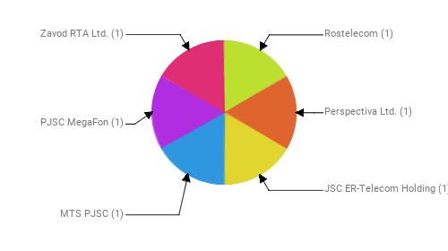 Провайдеры:  Rostelecom - 1 Perspectiva Ltd. - 1 JSC ER-Telecom Holding - 1 MTS PJSC - 1 PJSC MegaFon - 1 Zavod RTA Ltd. - 1