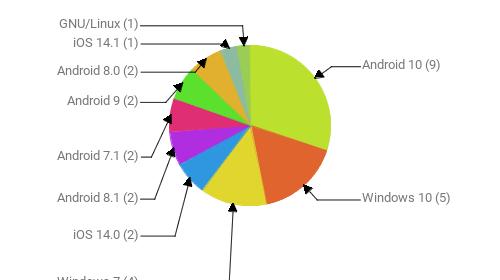 Операционные системы:  Android 10 - 9 Windows 10 - 5 Windows 7 - 4 iOS 14.0 - 2 Android 8.1 - 2 Android 7.1 - 2 Android 9 - 2 Android 8.0 - 2 iOS 14.1 - 1 GNU/Linux - 1