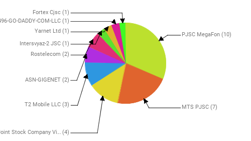 Провайдеры:  PJSC MegaFon - 10 MTS PJSC - 7 Public Joint Stock Company Vimpel-Communications - 4 T2 Mobile LLC - 3 ASN-GIGENET - 2 Rostelecom - 2 Intersvyaz-2 JSC - 1 Yarnet Ltd - 1 AS-26496-GO-DADDY-COM-LLC - 1 Fortex Cjsc - 1