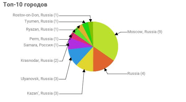Топ-10 городов:  Moscow, Russia - 9 Russia - 4 Kazan', Russia - 3 Ulyanovsk, Russia - 3 Krasnodar, Russia - 2 Samara, Россия - 1 Perm, Russia - 1 Ryazan, Russia - 1 Tyumen, Russia - 1 Rostov-on-Don, Russia - 1