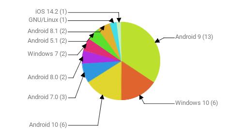 Операционные системы:  Android 9 - 13 Windows 10 - 6 Android 10 - 6 Android 7.0 - 3 Android 8.0 - 2 Windows 7 - 2 Android 5.1 - 2 Android 8.1 - 2 GNU/Linux - 1 iOS 14.2 - 1