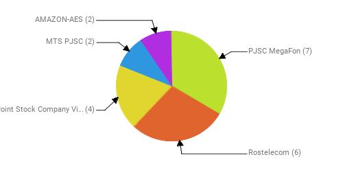 Провайдеры:  PJSC MegaFon - 7 Rostelecom - 6 Public Joint Stock Company Vimpel-Communications - 4 MTS PJSC - 2 AMAZON-AES - 2
