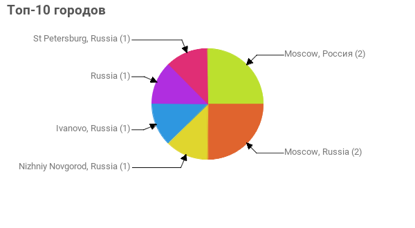 Топ-10 городов:  Moscow, Россия - 2 Moscow, Russia - 2 Nizhniy Novgorod, Russia - 1 Ivanovo, Russia - 1 Russia - 1 St Petersburg, Russia - 1