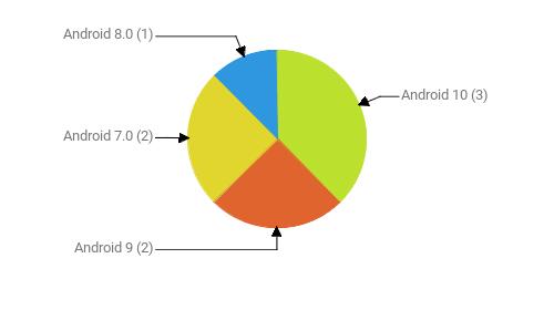 Операционные системы:  Android 10 - 3 Android 9 - 2 Android 7.0 - 2 Android 8.0 - 1