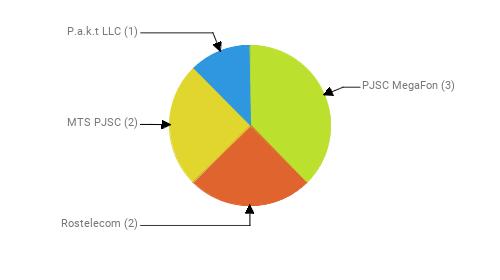 Провайдеры:  PJSC MegaFon - 3 Rostelecom - 2 MTS PJSC - 2 P.a.k.t LLC - 1