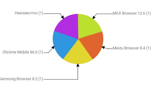 Браузеры, замеченные в скликивании:  MIUI Browser 12.6 - 1 Meizu Browser 8.4 - 1 Samsung Browser 8.2 - 1 Chrome Mobile 86.0 - 1 Неизвестно - 1