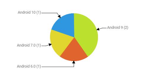 Операционные системы:  Android 9 - 2 Android 6.0 - 1 Android 7.0 - 1 Android 10 - 1