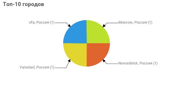 Топ-10 городов:  Moscow, Россия - 1 Novosibirsk, Россия - 1 Yaroslavl, Россия - 1 Ufa, Россия - 1
