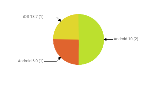Операционные системы:  Android 10 - 2 Android 6.0 - 1 iOS 13.7 - 1