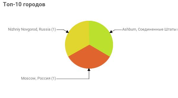 Топ-10 городов:  Ashburn, Соединенные Штаты - 1 Moscow, Россия - 1 Nizhniy Novgorod, Russia - 1