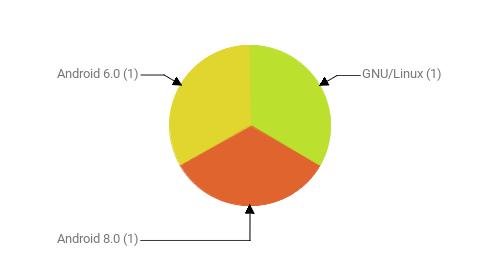 Операционные системы:  GNU/Linux - 1 Android 8.0 - 1 Android 6.0 - 1