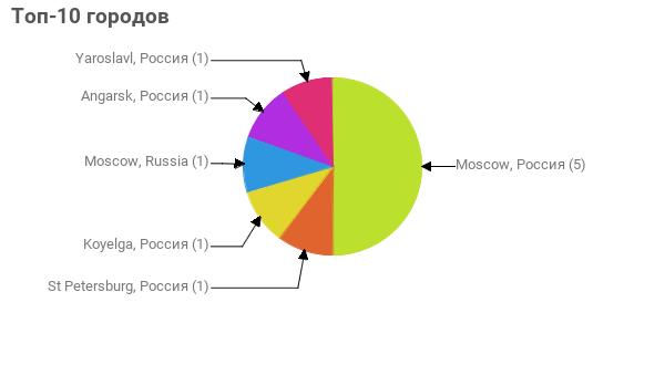 Топ-10 городов:  Moscow, Россия - 5 St Petersburg, Россия - 1 Koyelga, Россия - 1 Moscow, Russia - 1 Angarsk, Россия - 1 Yaroslavl, Россия - 1