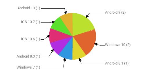 Операционные системы:  Android 9 - 2 Windows 10 - 2 Android 8.1 - 1 Windows 7 - 1 Android 8.0 - 1 iOS 13.6 - 1 iOS 13.7 - 1 Android 10 - 1