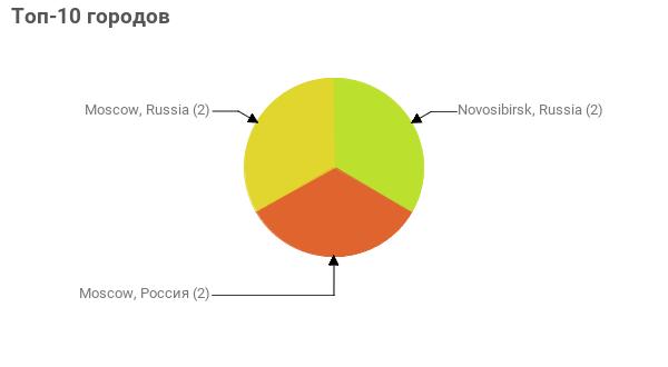 Топ-10 городов:  Novosibirsk, Russia - 2 Moscow, Россия - 2 Moscow, Russia - 2
