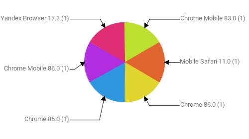 Браузеры, замеченные в скликивании:  Chrome Mobile 83.0 - 1 Mobile Safari 11.0 - 1 Chrome 86.0 - 1 Chrome 85.0 - 1 Chrome Mobile 86.0 - 1 Yandex Browser 17.3 - 1