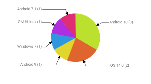 Операционные системы:  Android 10 - 3 iOS 14.0 - 2 Android 9 - 1 Windows 7 - 1 GNU/Linux - 1 Android 7.1 - 1