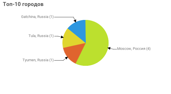 Топ-10 городов:  Moscow, Россия - 4 Tyumen, Russia - 1 Tula, Russia - 1 Gatchina, Russia - 1