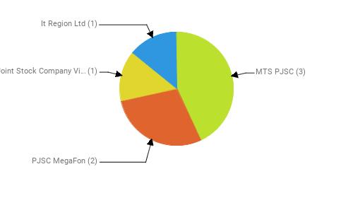 Провайдеры:  MTS PJSC - 3 PJSC MegaFon - 2 Public Joint Stock Company Vimpel-Communications - 1 It Region Ltd - 1