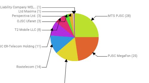 Провайдеры:  MTS PJSC - 28 PJSC MegaFon - 25 Public Joint Stock Company Vimpel-Communications - 18 Rostelecom - 14 JSC ER-Telecom Holding - 11 T2 Mobile LLC - 8 OJSC Ufanet - 3 Perspectiva Ltd. - 3 Ltd Maxima - 1 Limited Liability Company WELLCOM-L - 1