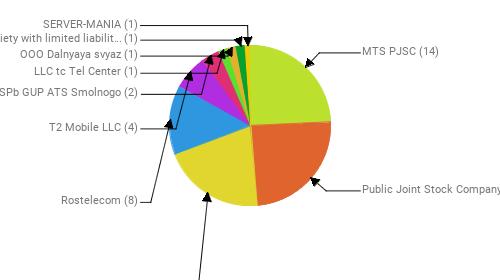 Провайдеры:  MTS PJSC - 14 Public Joint Stock Company Vimpel-Communications - 14 PJSC MegaFon - 12 Rostelecom - 8 T2 Mobile LLC - 4 SPb GUP ATS Smolnogo - 2 LLC tc Tel Center - 1 OOO Dalnyaya svyaz - 1 Society with limited liability MagLAN - 1 SERVER-MANIA - 1
