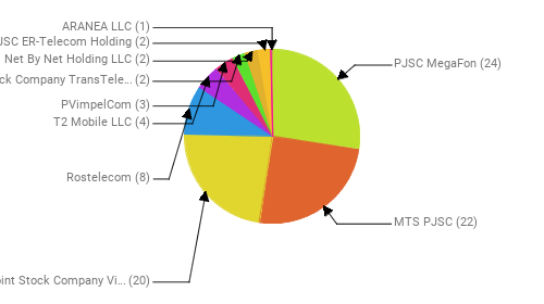 Провайдеры:  PJSC MegaFon - 24 MTS PJSC - 22 Public Joint Stock Company Vimpel-Communications - 20 Rostelecom - 8 T2 Mobile LLC - 4 PVimpelCom - 3 Joint Stock Company TransTeleCom - 2 Net By Net Holding LLC - 2 JSC ER-Telecom Holding - 2 ARANEA LLC - 1