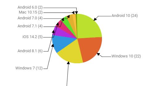 Операционные системы:  Android 10 - 24 Windows 10 - 22 Android 9 - 19 Windows 7 - 12 Android 8.1 - 6 iOS 14.2 - 5 Android 7.1 - 4 Android 7.0 - 4 Mac 10.15 - 2 Android 6.0 - 2